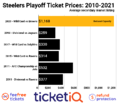 How To Find The Cheapest Pittsburgh Steelers Playoff Tickets