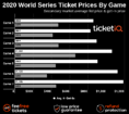 How To Find The Cheapest 2020 World Series Tickets