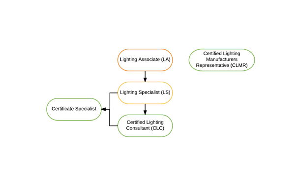 Basics of Certified Lighting Experts