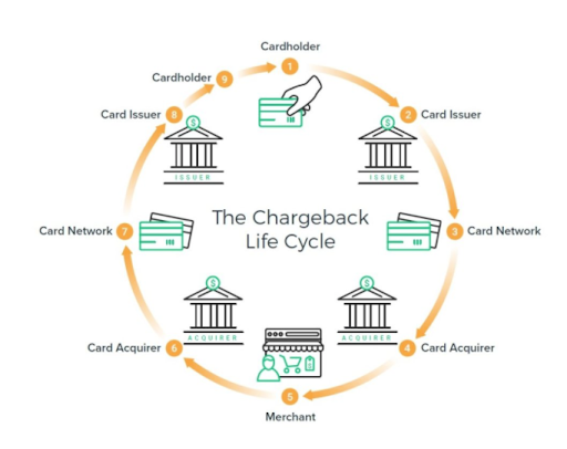 chargeback-life-cycle