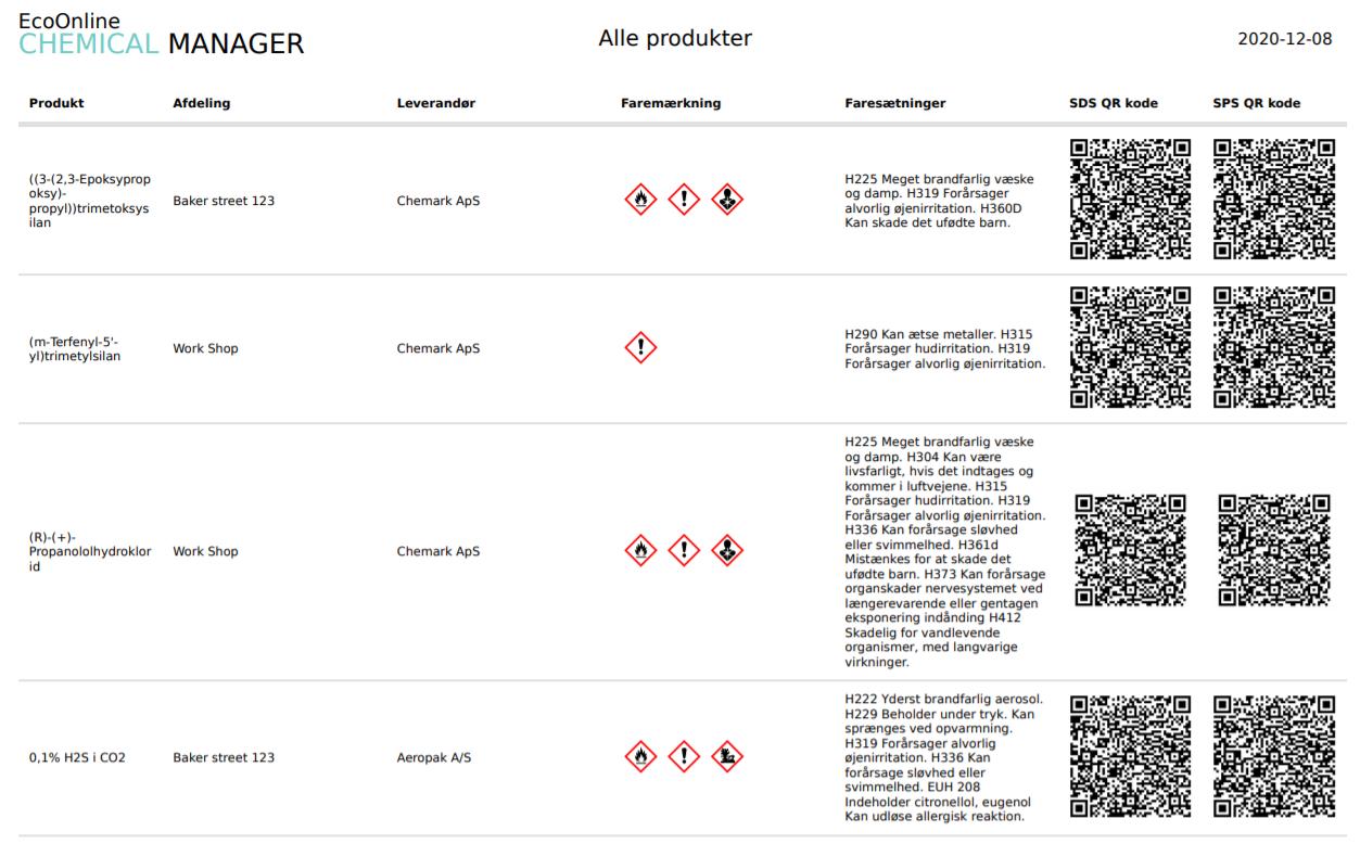 Hazard classification overview danish
