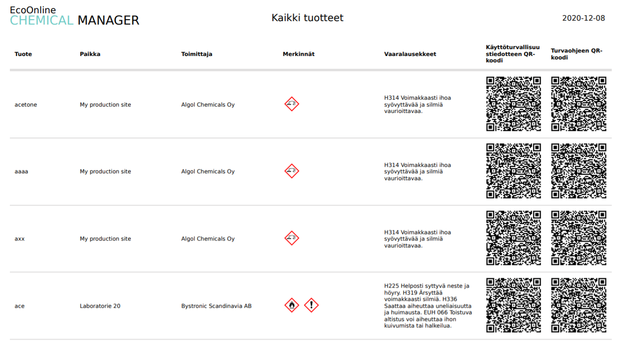Hazard classification overview finnish