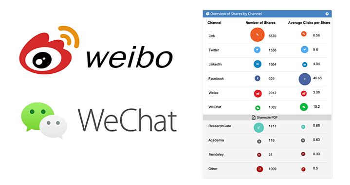 Kudos integration of Weibo and WeChat helps publishers provide more globally competitive author services
