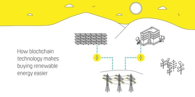 How blockchain technology makes buying renewable energy easier