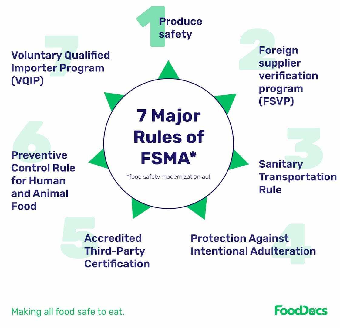 FSMA 7 rules