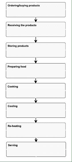 HACCP flow chart