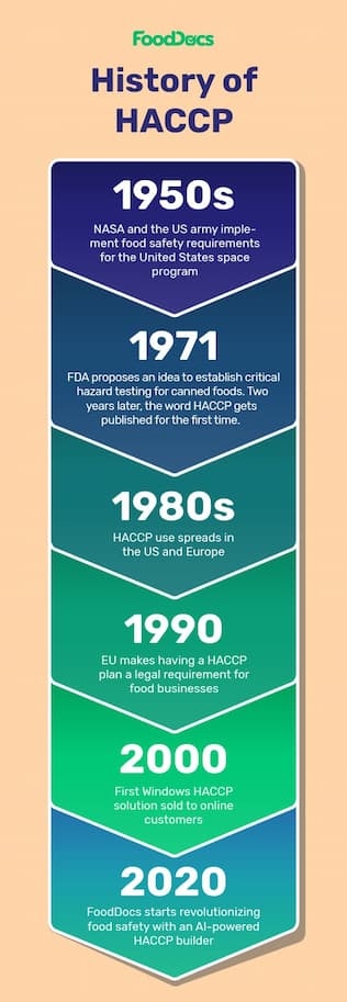 Haccp history timeline FoodDocs-2