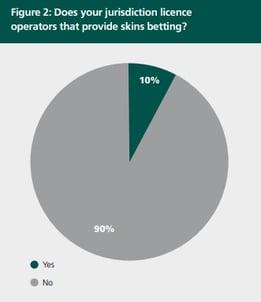 skins betting IAGR report