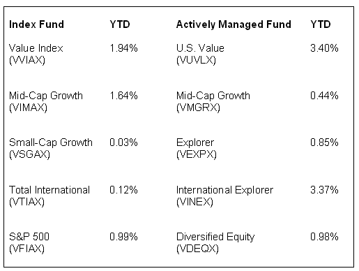 Vanguard mutual fund performance
