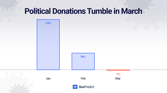 Political Donations Tumble in March