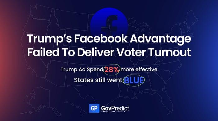 Trump's Facebook Advantage Failed To Deliver Voter Turnout