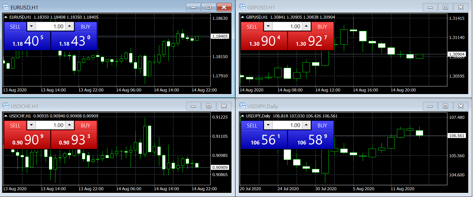 tradingplatforms-metatrader4-whatismt4-and-howtouseit-multi-chart-image