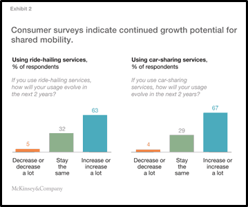 New Mobility Services Growth Potential