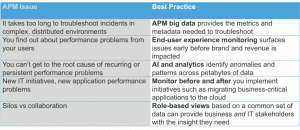 5 Most Common Application Performance Issues