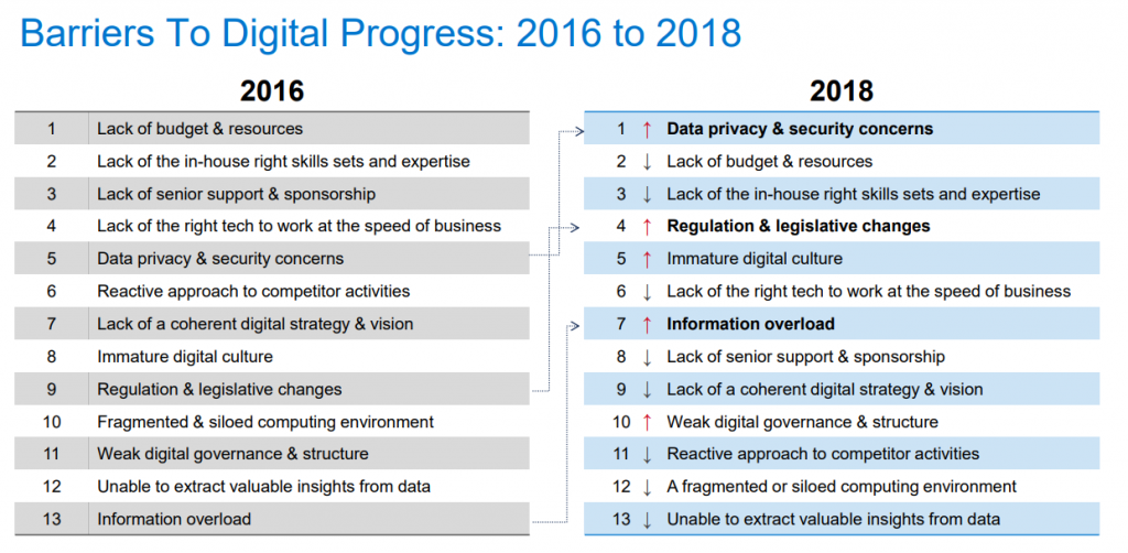 Hindsight to insight: Why digital transformation is not an option