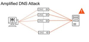 DDoS: It's not a matter of if, but when
