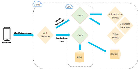 Serverless & Developing Applications Using Multiple Cloud Providers