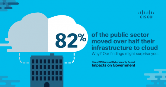 Cisco's Annual Cybersecurity Report: Impacts on Government