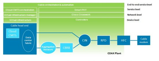 The Cable Story, Part 4: Automating the Network
