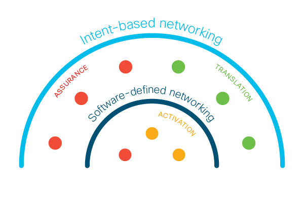 Why is intent-based networking good news for software-defined networking?