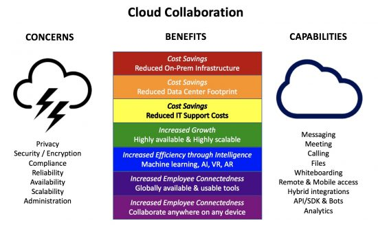 You Can't Get the Collaboration Rainbow Without the Cloud