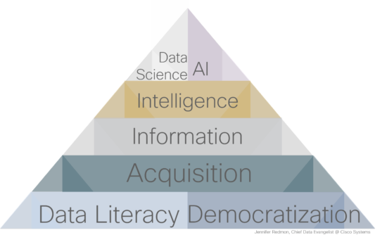 Is data science a pre-requisite for AI? The data science & AI hierarchy of success