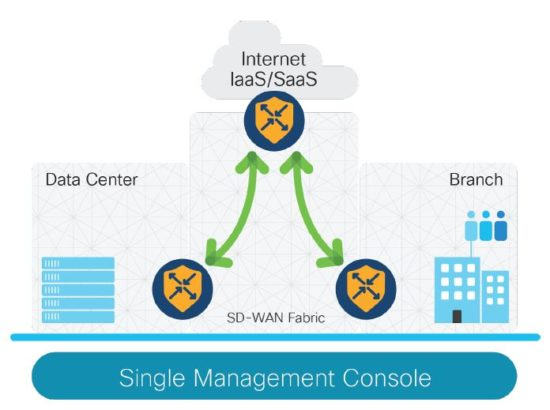 SD-WAN Security: Built-in is better than bolt-on