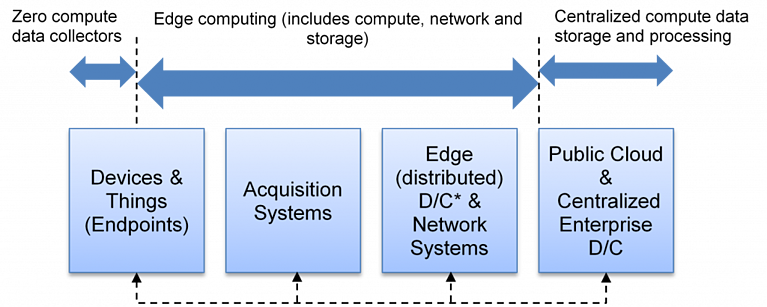 Understanding edge computing: A topology based taxonomy