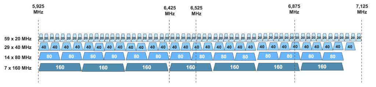 WiFi 6E: The evolution of next generation wireless access