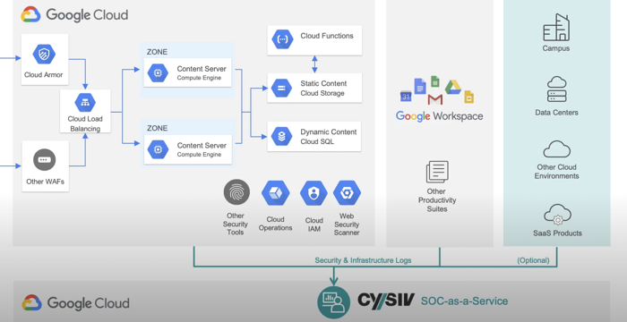 Cysiv Google Cloud