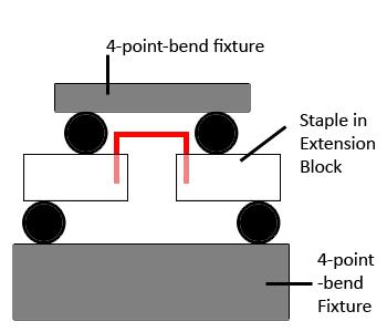 staple test four point bend
