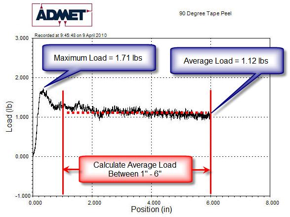 astm d3330 report