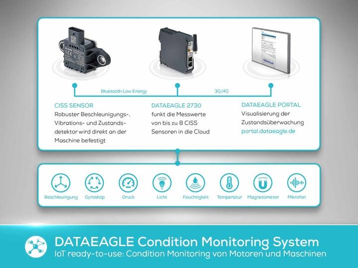 Blog Bild - Einstieg in das Condition Monitoring schnell und kosteneffizient