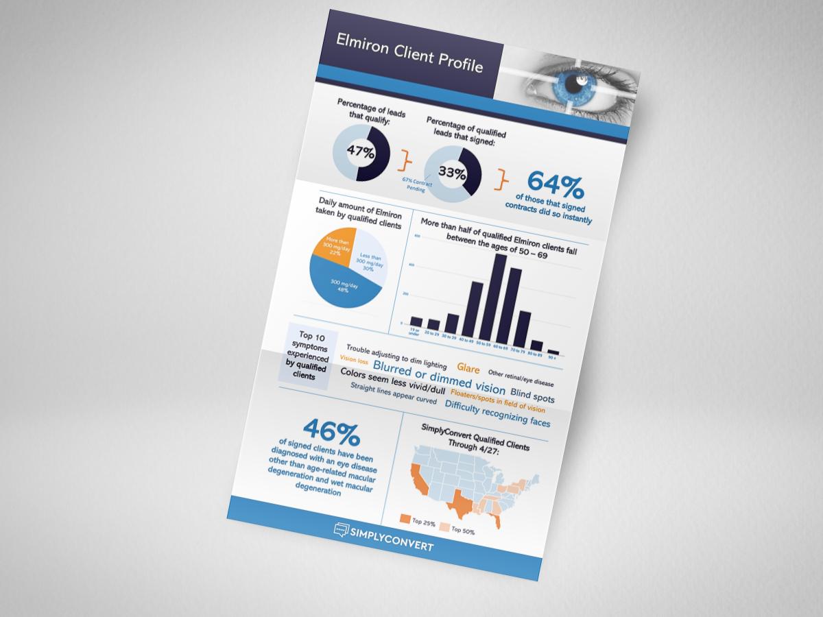 Elmiron Client Profile