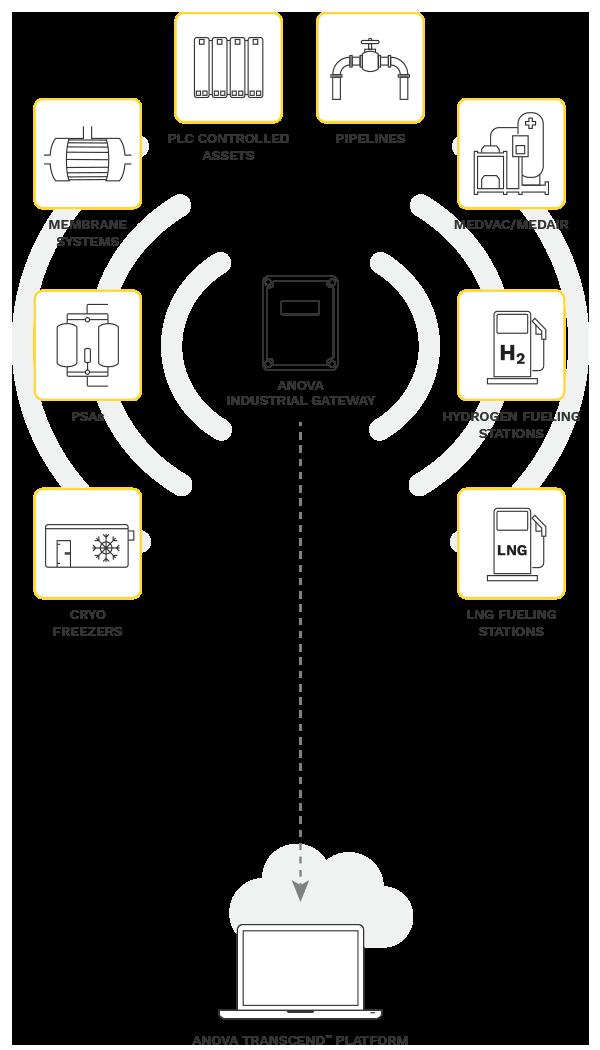 Anova Industrial Gateway™ Breaks New Ground in Advanced Asset Monitoring