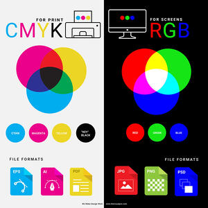 Color Questions: What is CYMK? What is RGB?