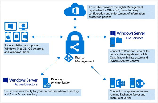 Azure Information Protection: qué es, cómo funciona y cómo protege nuestra empresa