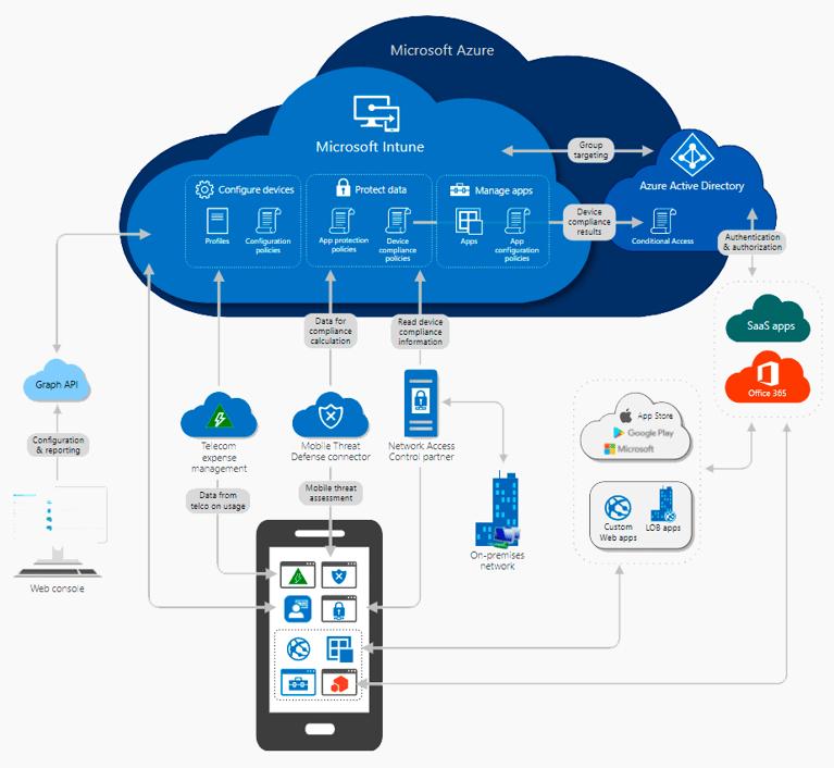 Microsoft Intune: qué es, cómo funciona y cómo puede ayudarte en tu empresa