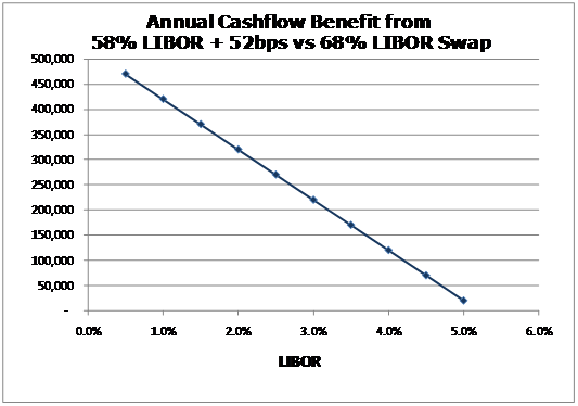 Annual Cashflow Benefit from 58% LIBOR+52bps vs 68% LIBOR Swap