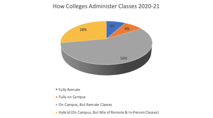 how-colleges-administer-classes