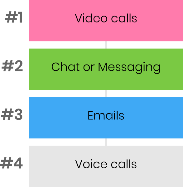 Preferred communication channels of remote workers