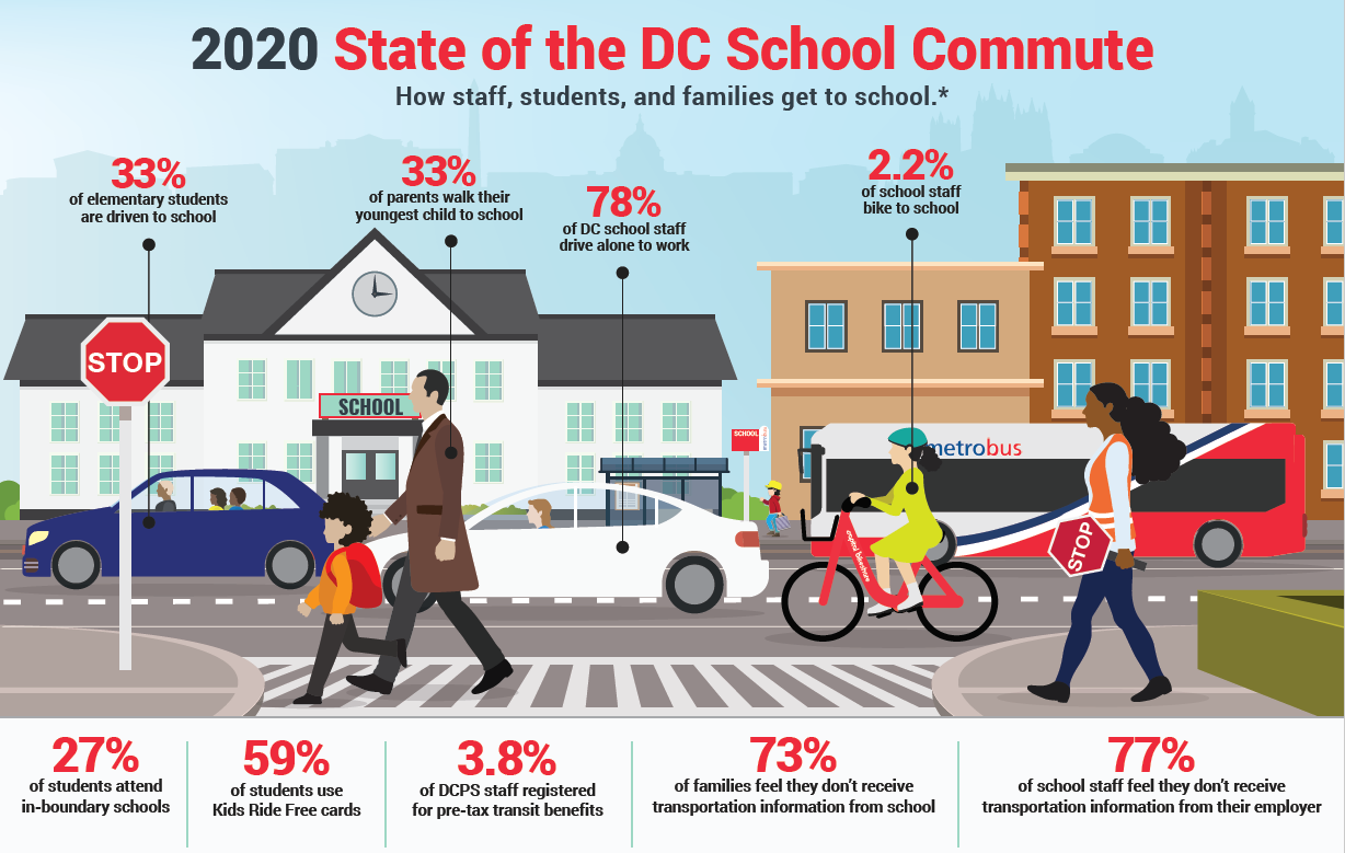Thumbnail for How Do Staff, Students, and Families Get to School?