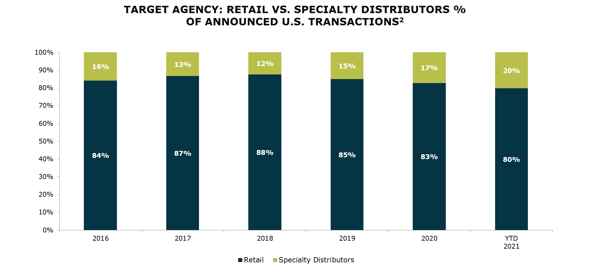 Target Agency - Retail Vs Specialty Distributors Percentage of Announced U.S. Transactions-2