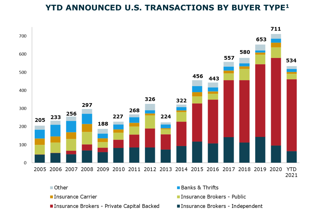 YTD Announced Transactions By Buyer Type_Q321