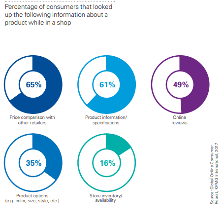 % of consumers that looked up the following information about a product while in a shop