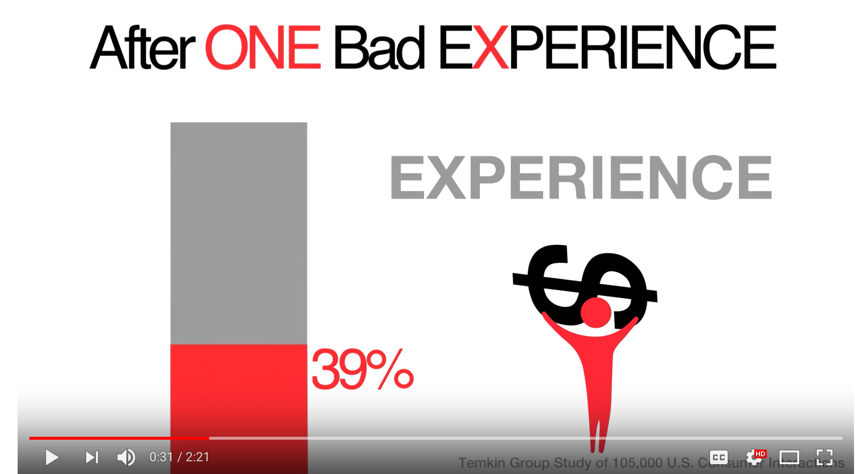 Customer Experience Matters - Temkin Group Video