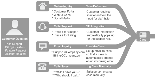 thomholland-customer-service-process