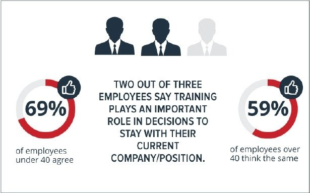Employee Training Satisfaction statistics