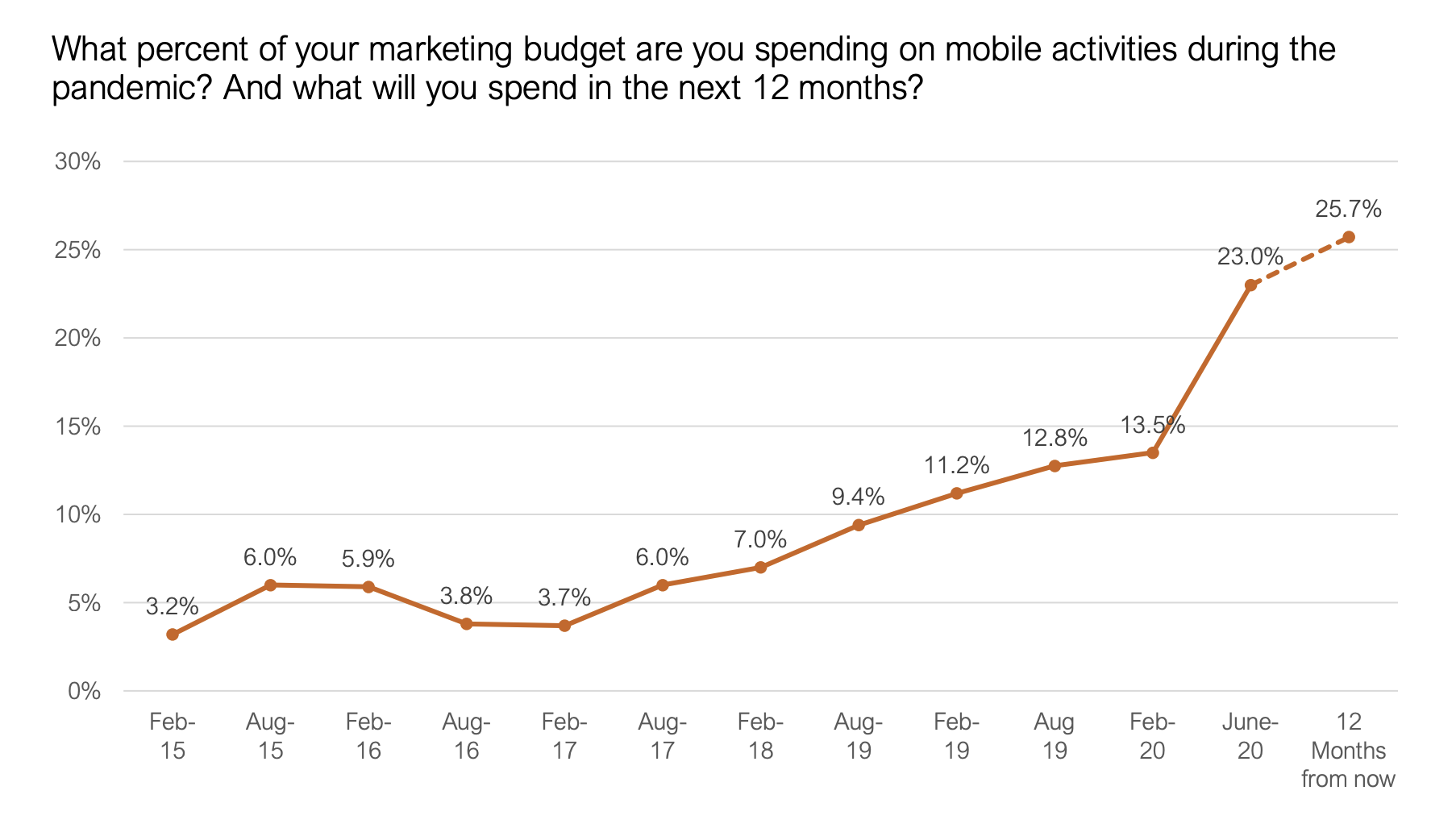 Mobile marketing budget data
