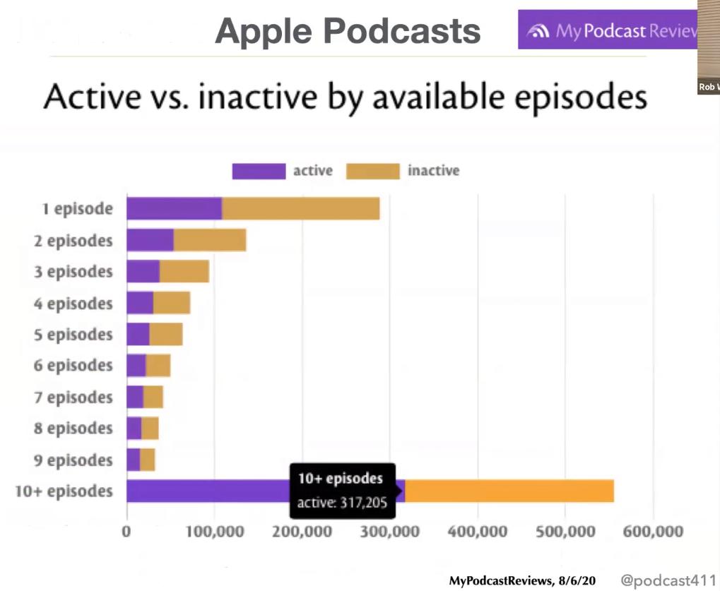 Apple podcast data